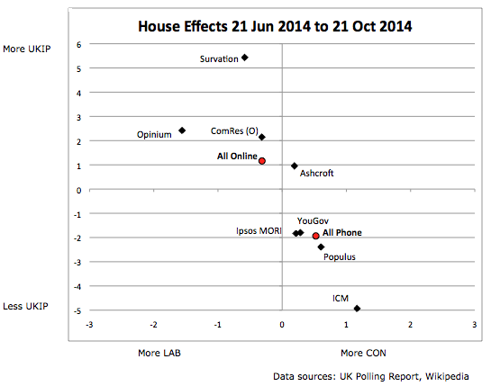 UK opinion poll house effects, 21 June 2014 to 21 October 2014