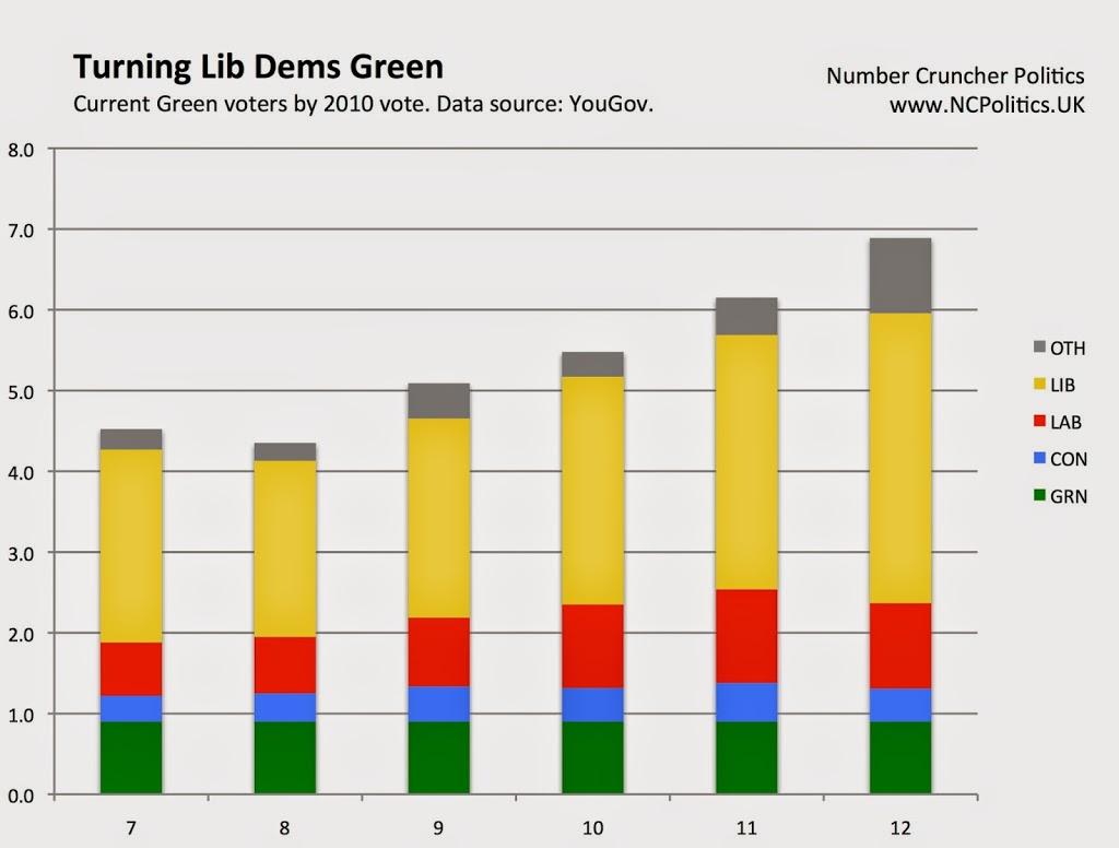 Turning Lib Dems Green - Number Cruncher Politics - www.NCPolitics.UK