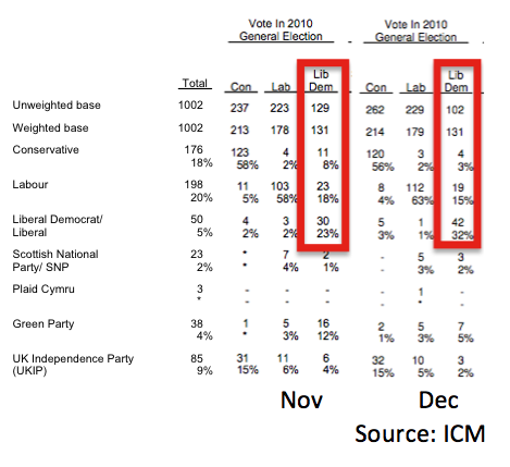 Did Christmas shoppers give the Lib Dems an early present?