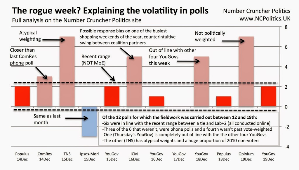 The rogue week? Explaining the volatility in recent polls - Number Cruncher Politics - www.NCPolitics.UK