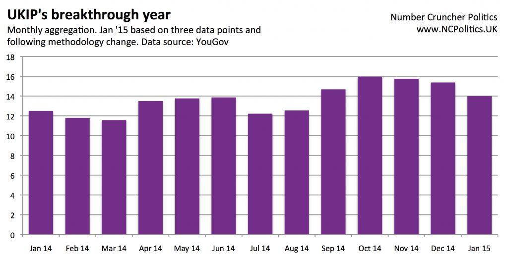 UKIP surge 2014