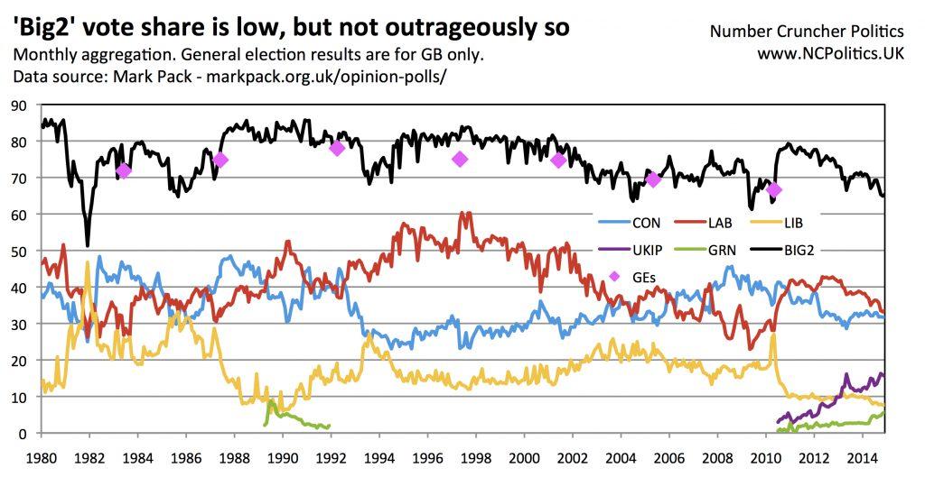 UK opinion polls long term chart