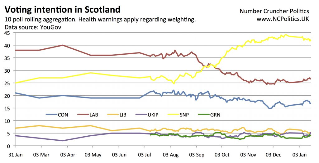Scottish Westminster polling