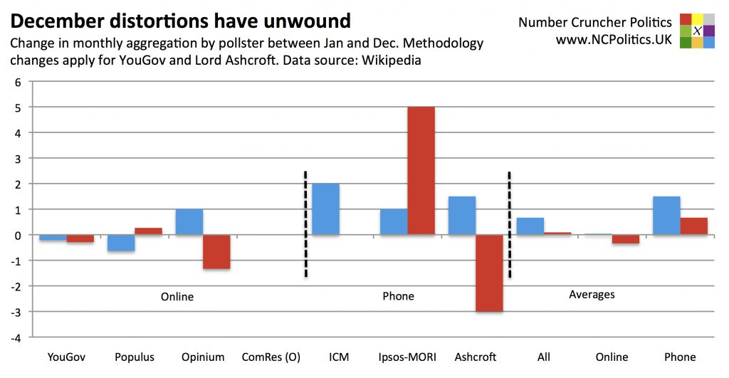 December distortions have unwound for Labour and Tories