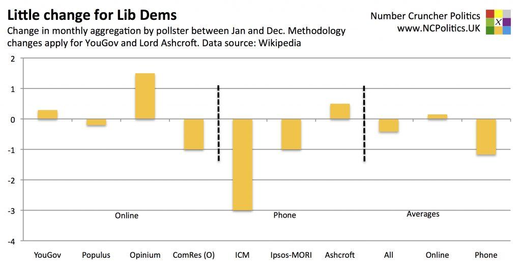 Little change for Lib Dems