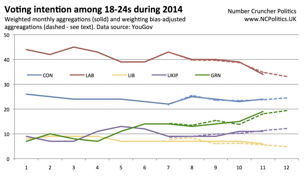Voting intention among 18-24s during 2014