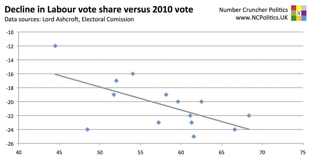 Decline in Labour vote share versus 2010 vote