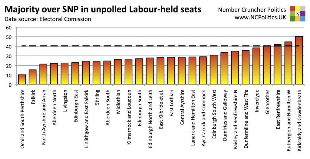 Majority over SNP in unpolled Labour-held seats