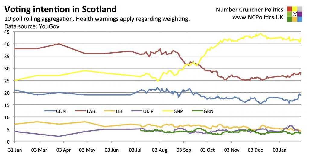 Scottish Westminster Polls