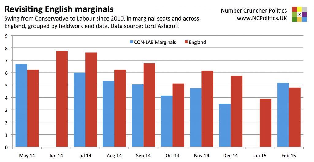 Revisiting English marginals