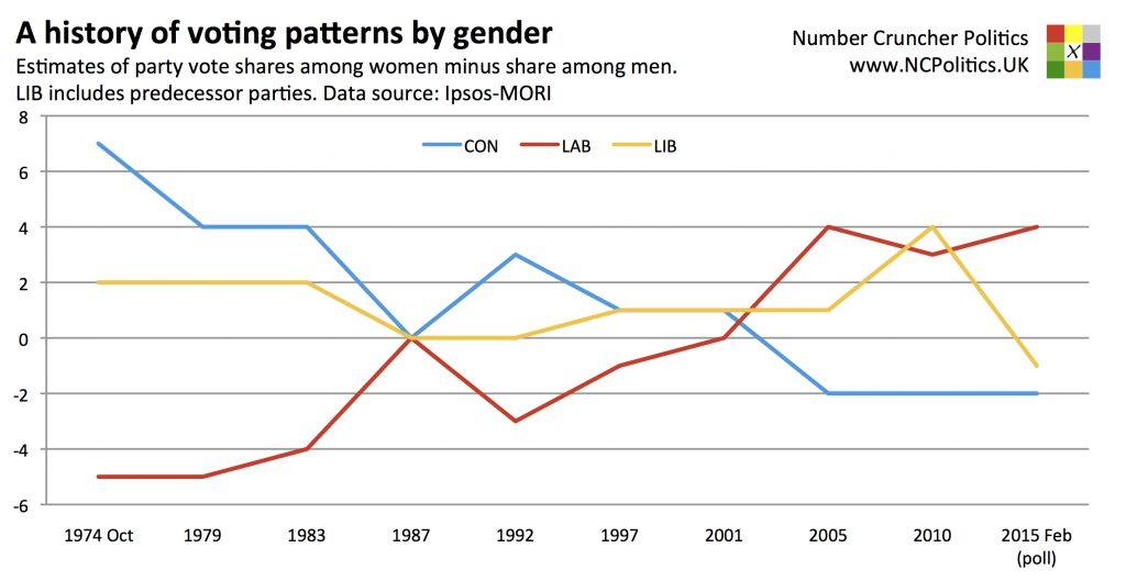 A history of voting patterns by gender