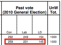 MORI tables show a big oversample of 2010 Labour voters