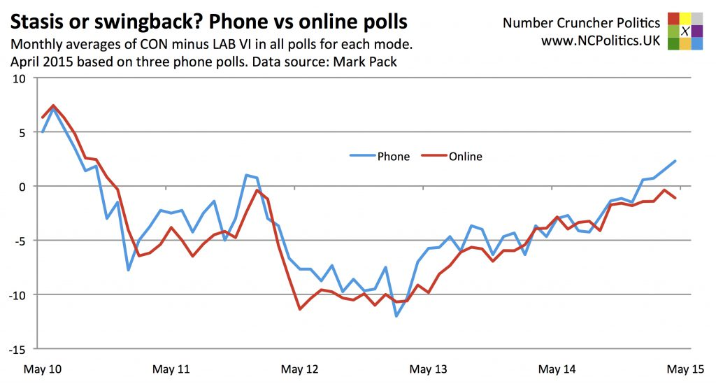 Stasis or swingback? Phone vs online polls Monthly averages of CON minus LAB VI