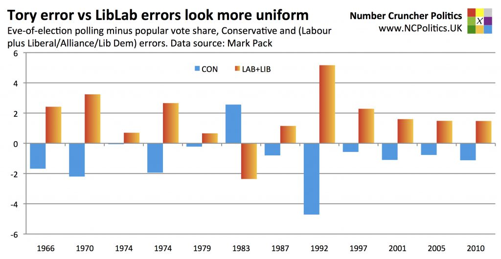 (Almost) one-way traffic on the spread of errors Eve-of-election polling minus popular vote share, Conservative minus (Labour plus Liberal/Alliance/Lib Dem) errors. Data source: Mark Pack
