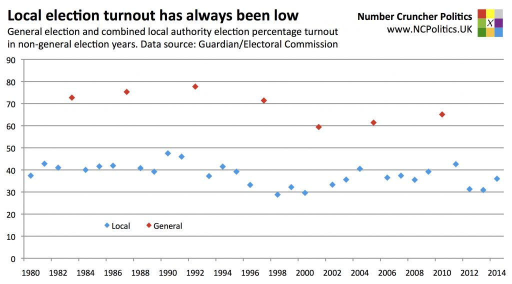 Local election turnout has always been low General election and combined local authority election percentage turnout in non-general election years. Data source: Guardian/Electoral Commission