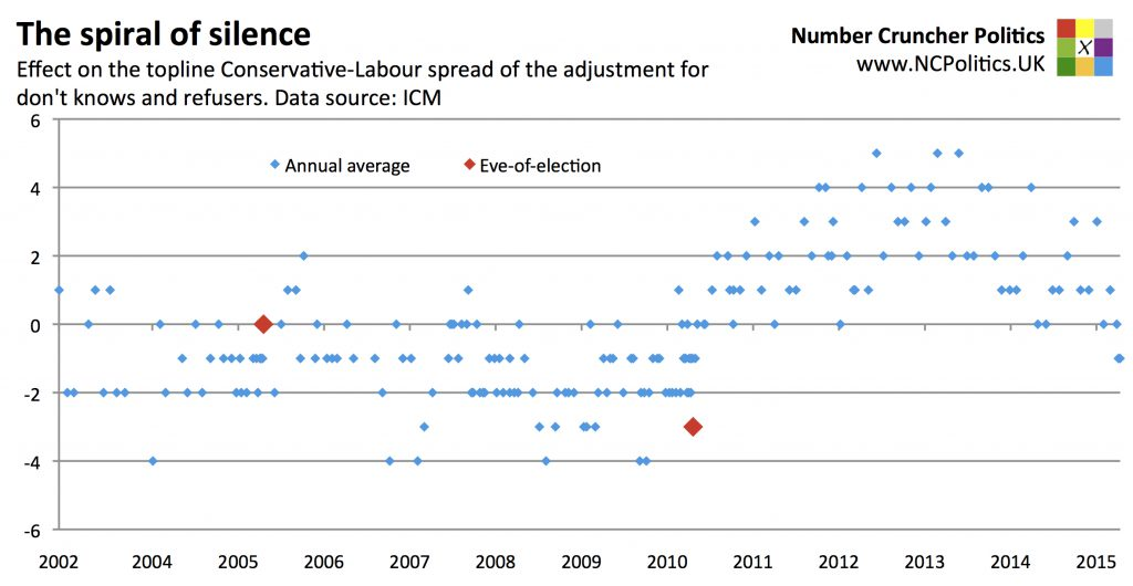 The spiral of silence Effect on the topline Conservative-Labour spread of the adjustment for don't knows and refusers. Data source: ICM