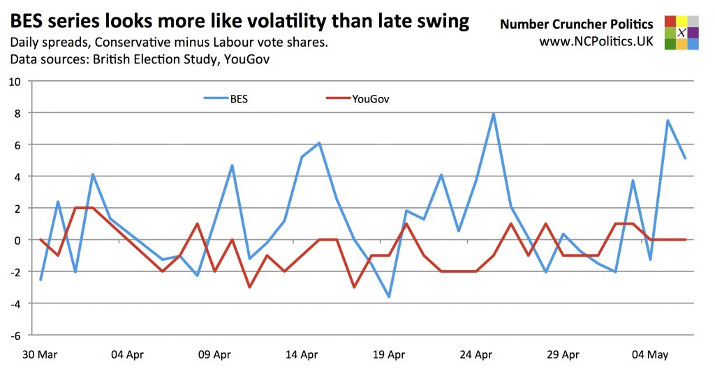 BES series looks more like volatility than late swing Daily spreads, Conservative minus Labour vote shares.