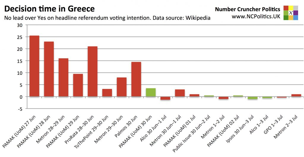 Decision time in Greece - No lead over Yes on headline referendum opinion polls. Data source: Wikipedia
