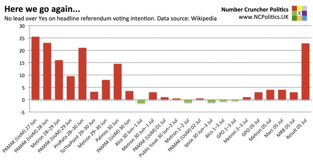 Here we go again... No lead over Yes on headline referendum voting intention. Data source: Wikipedia