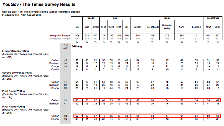 YouGov / The Times Survey Results Sample Size: 1411 eligible voters in the Labour leadership election Fieldwork: 6th - 10th August 2015
