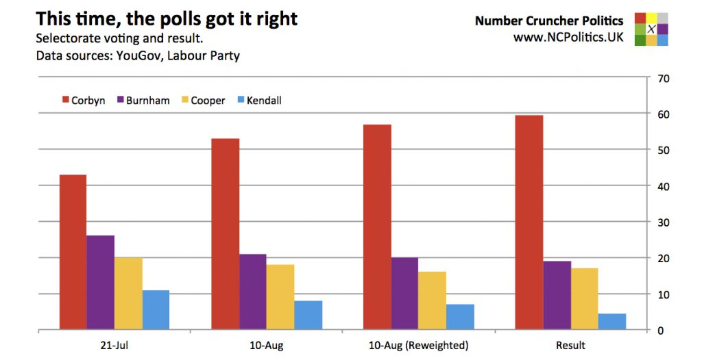 This time, the polls got it right Selectorate voting and result. Data sources: YouGov, Labour Party
