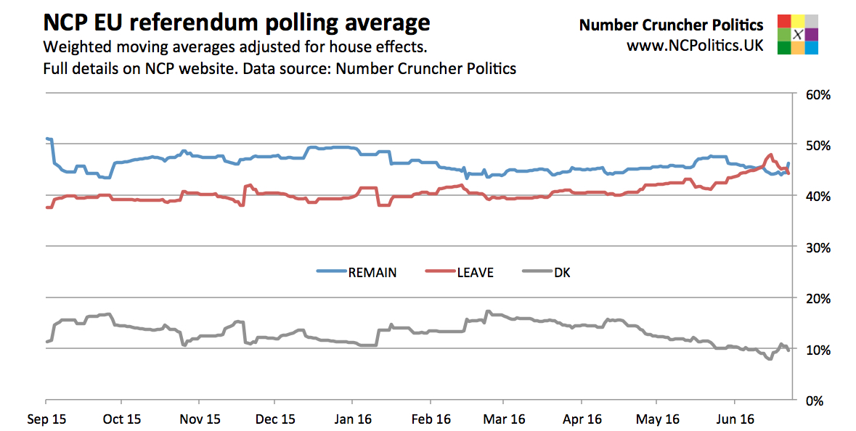 Poll tracker eu referendum betting betting the line in baseball