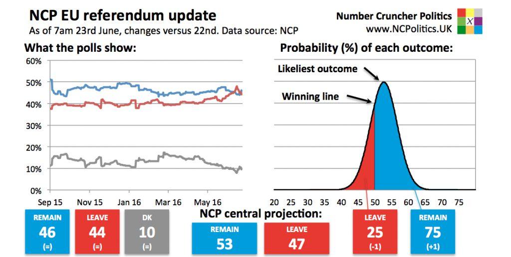Latest Brexit polls odds - UK EU referendum