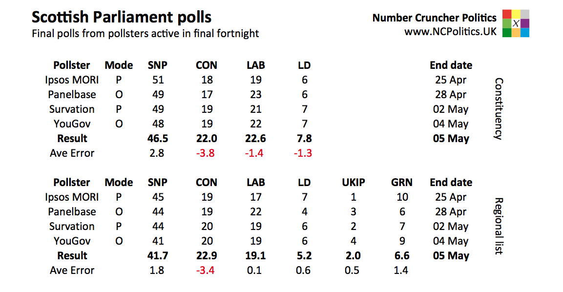 Scottish Parliament election 2016 results and polls