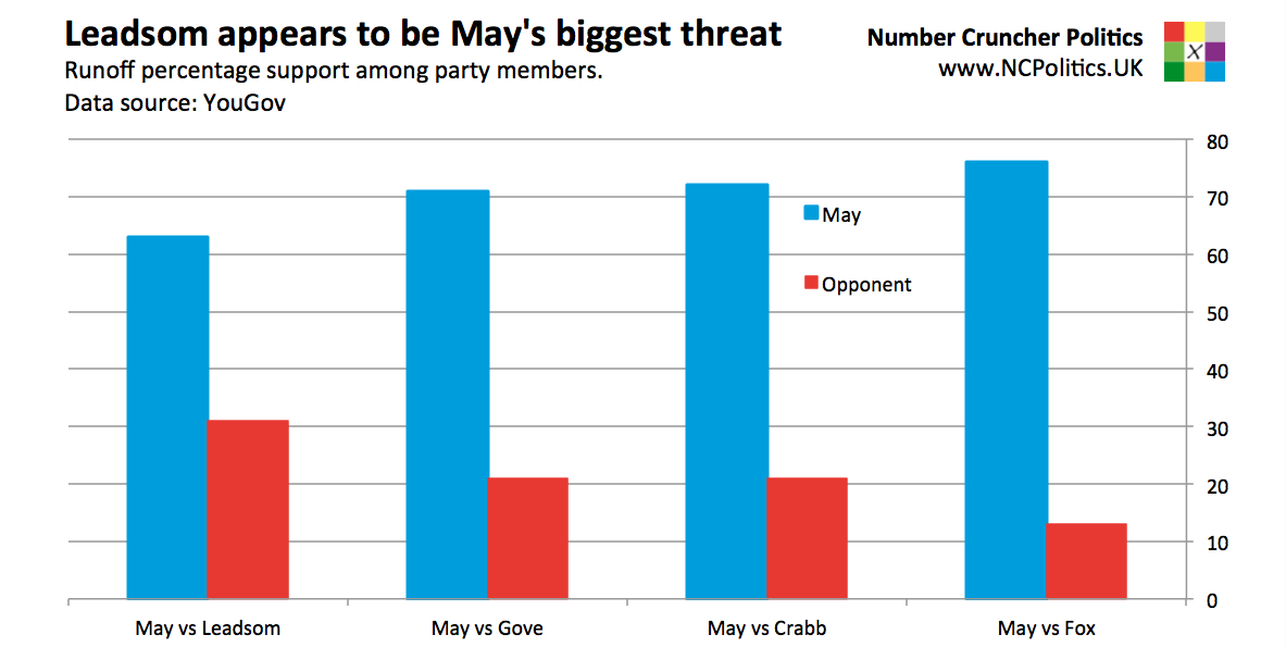 Conservative leadership contest - Andrea Leadsom is Theresa May's biggest threat