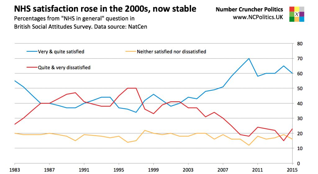 """NHS satisfaction levels rose in the 2000s, now stable Percentages from """"NHS in general"""" question inBritish Social Attitudes Survey. Data source: NatCen"""
