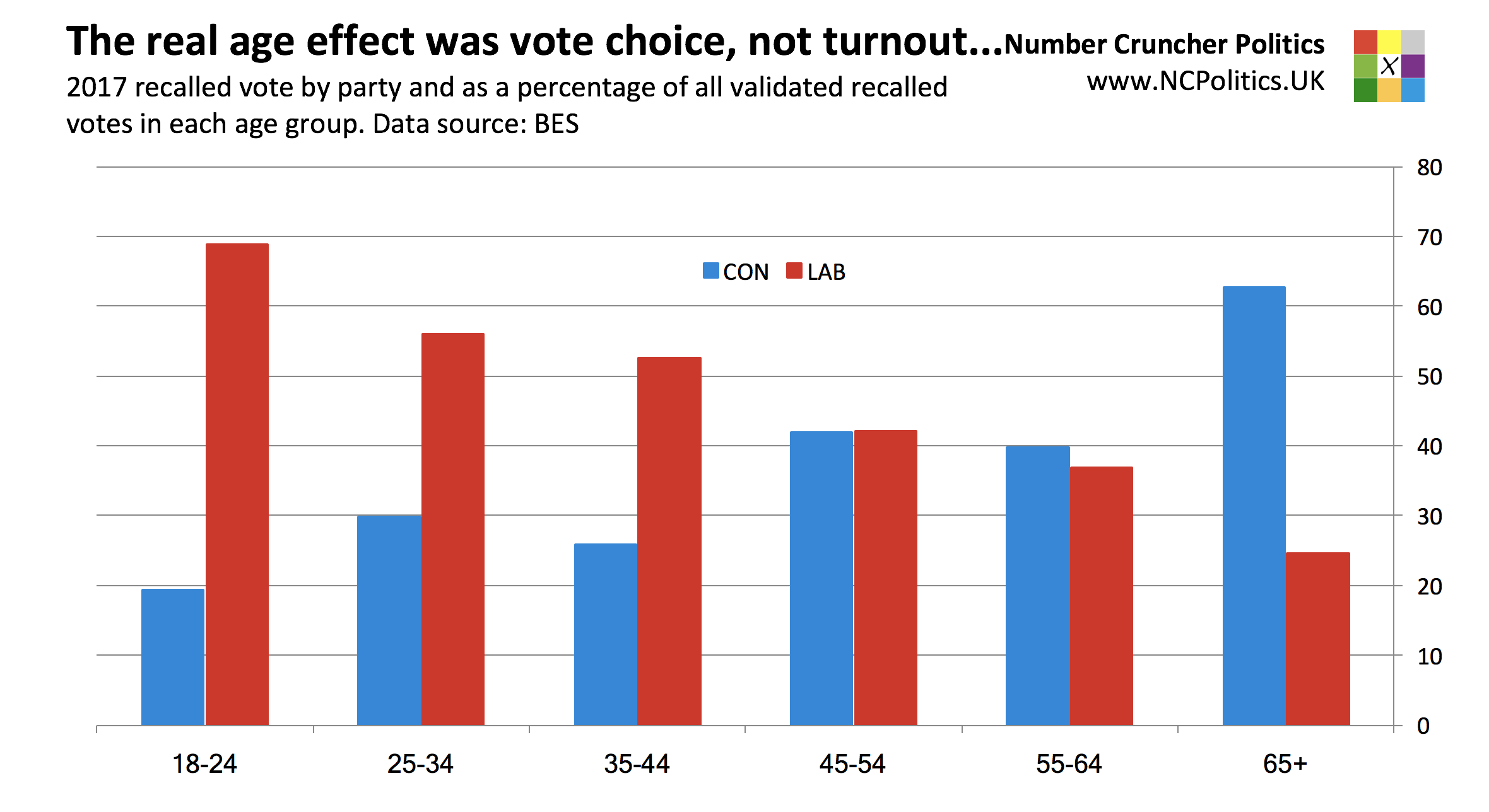 British Election Study 2017: The real age effect was vote choice, not turnout...