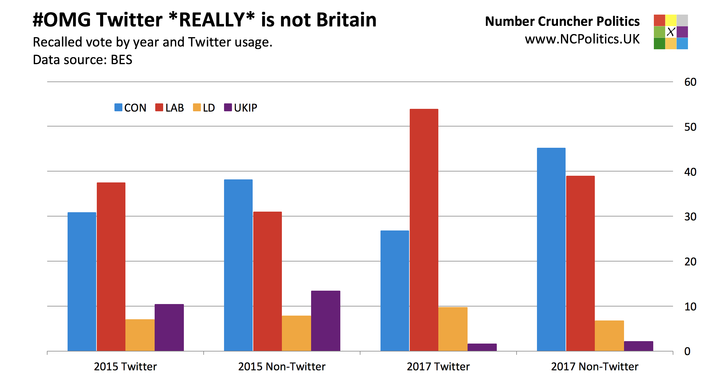 British Election Study: Twitter has a bigger left liberal bias than in 2015