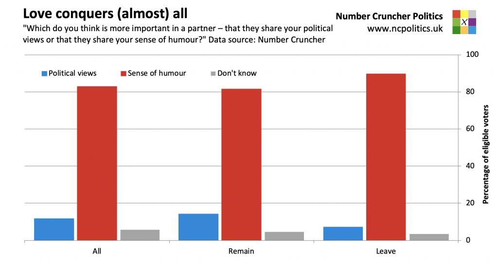 "Love conquers (almost) all... ""Which do you think is more important in a partner – that they share your political views or that they share your sense of humour?"" Data source: Number Cruncher"