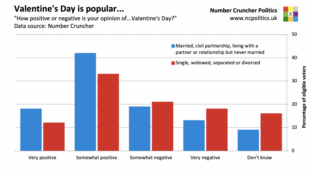 "Valentine's Day is popular... ""How positive or negative is your opinion of...Valentine's Day?"" Data source: Number Cruncher"
